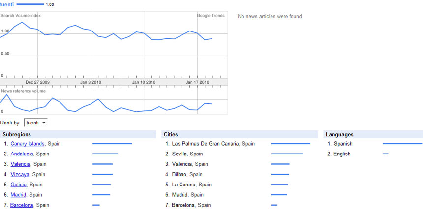 google trends tuenti