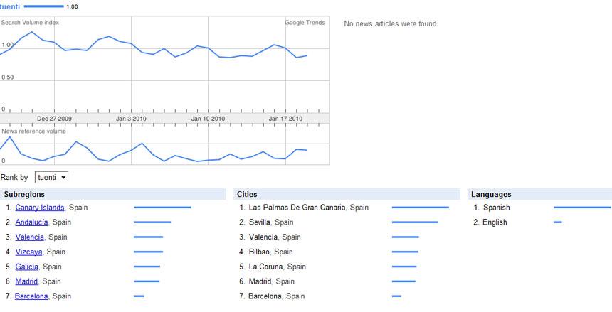 google trends tuenti