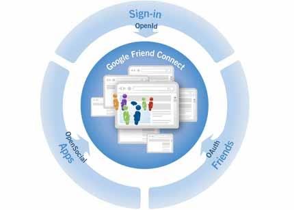 google-friend-connect