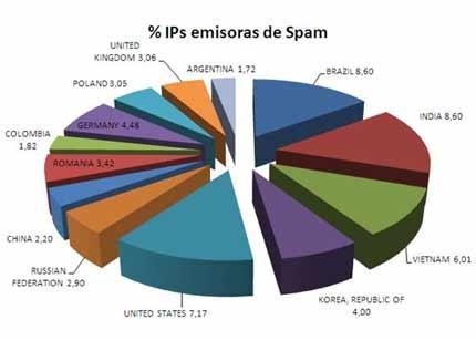 spam-mundo