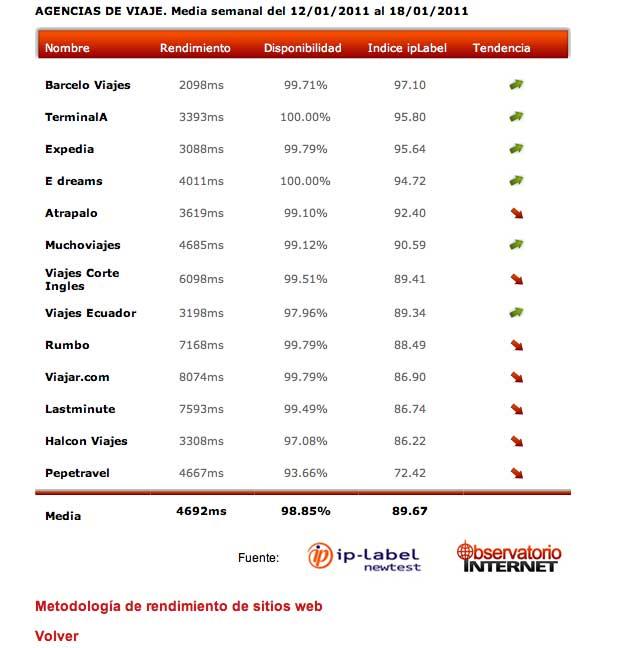 Observatorio Internet: medimos el rendimiento de mas de 350 webs españolas