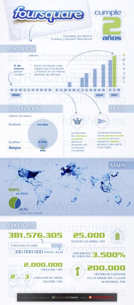 El crecimiento de Foursquare en una infografía