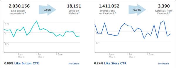 Estadísticas para los plugins sociales de Facebook
