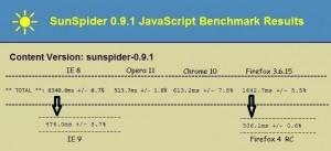 Resultados SunSpider iE 9