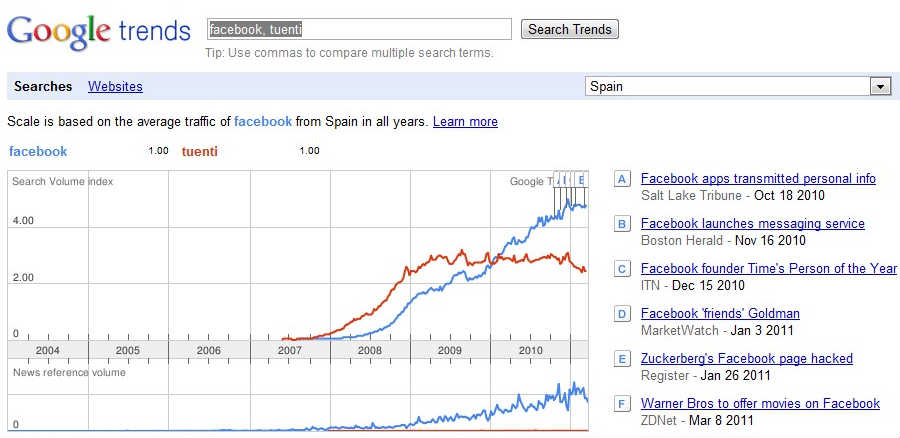 trends_facebook_tuenti