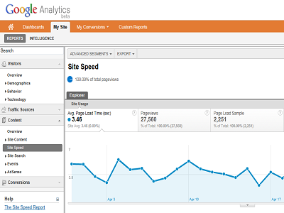 Google Analytics permite medir el tiempo de carga de un portal