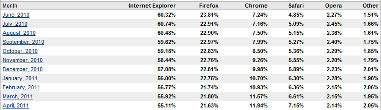Chrome sigue ganando cuota de mercado, IE y Firefox perdiendo
