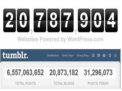 Tumblr supera a WordPress
