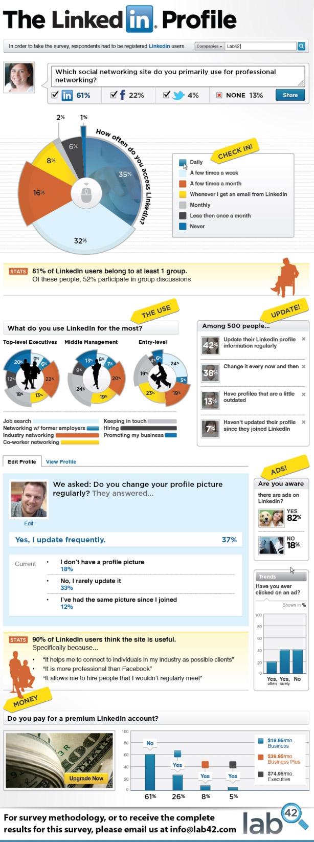 linkedin_infografia
