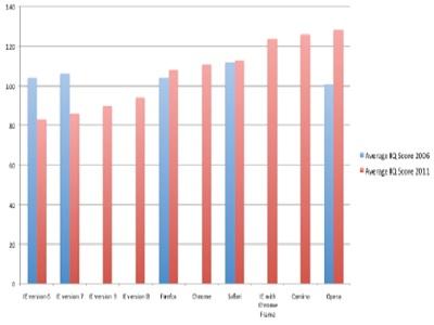 Los usuarios de Internet Explorer son los menos listos según un estudio