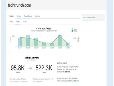 Twitter ya ofrece estadísticas para sitios web