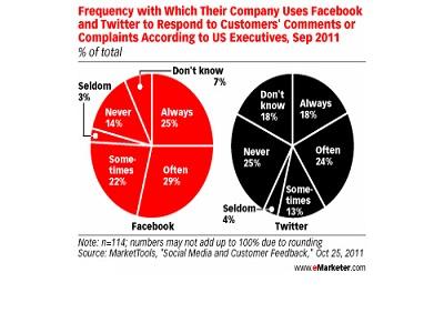 Muy pocas empresas responden a las quejas de los clientes en las redes sociales