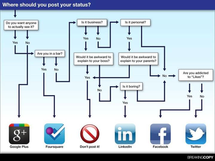 redes_sociales_grafico