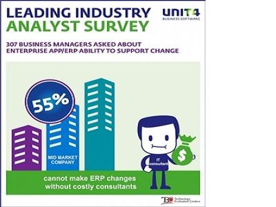 El 55% de las pymes no puede cambiar los procesos de negocio sin recurrir a consultores
