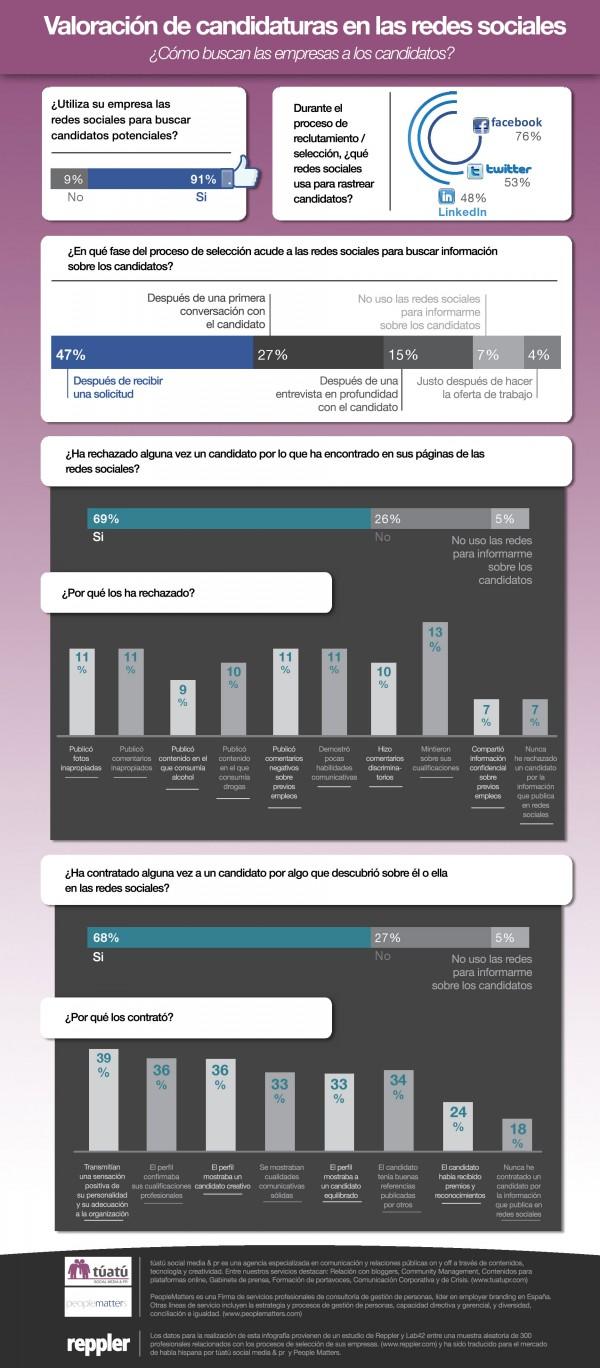 el 69% de los responsables de recursos humanos de Estados Unidos han rechazado a un candidato tras ver su perfil en redes sociales.