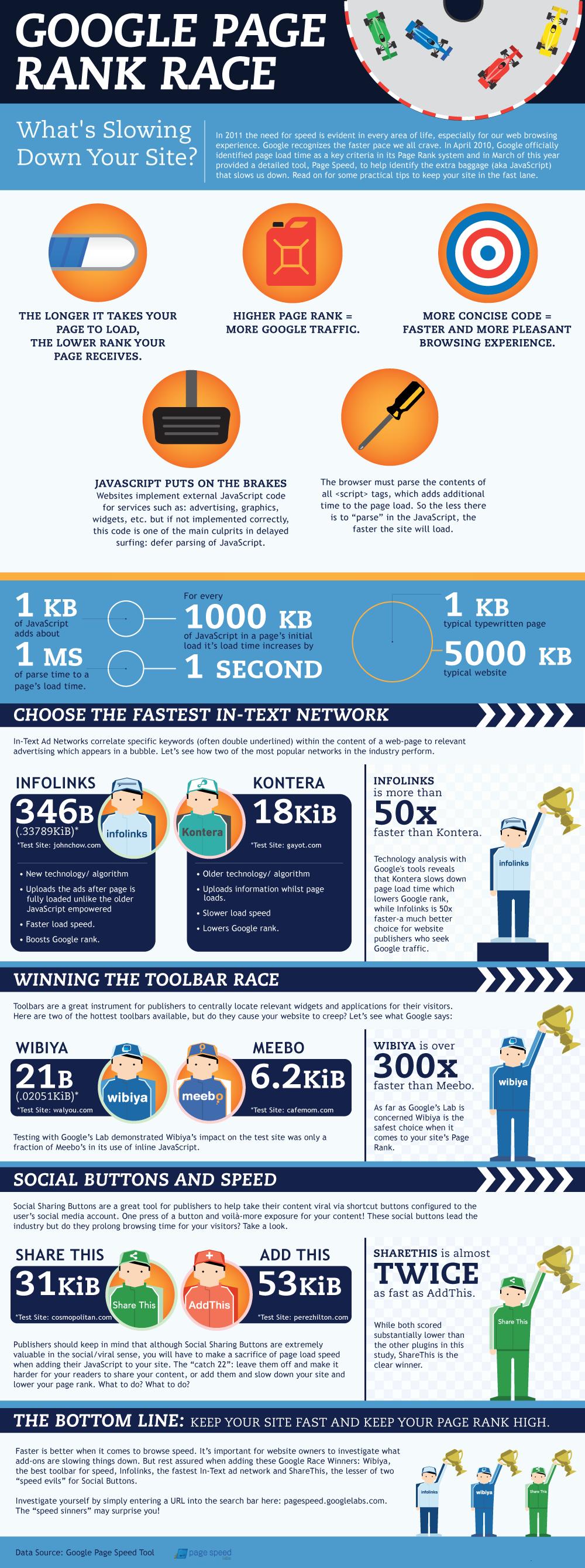 Mejora el PageRank de la web de tu empresa (infografía)