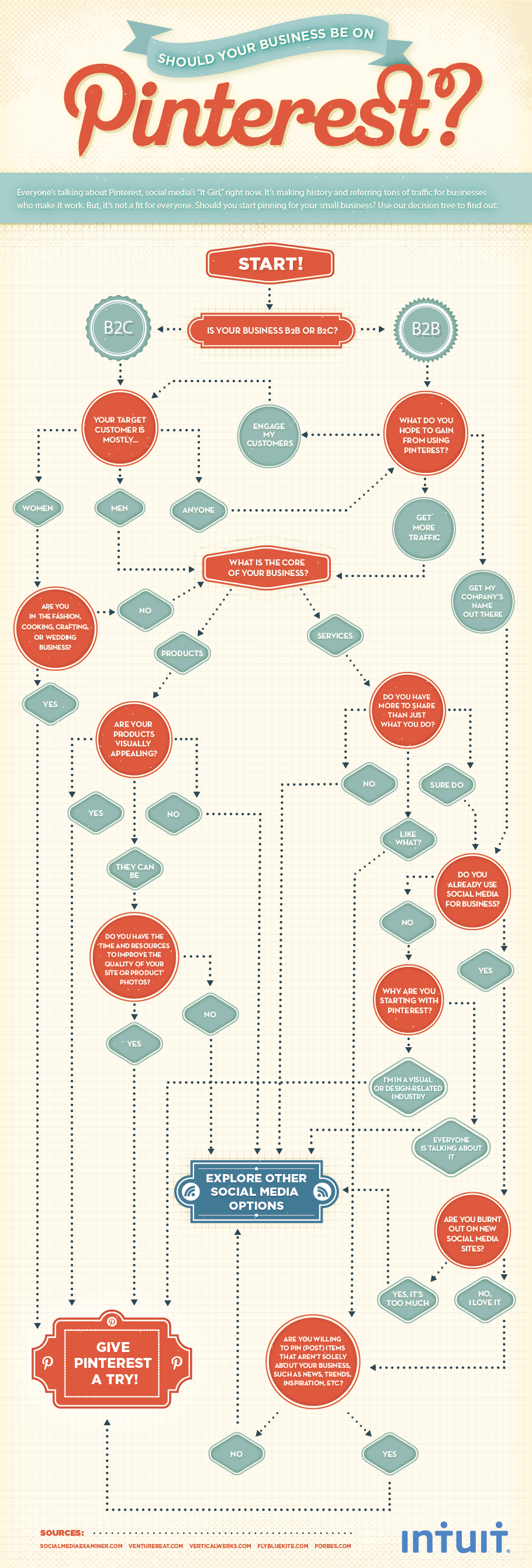 ¿Debería estar tu empresa en Pinterest?