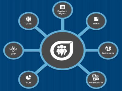Socialcast ofrece un servicio gratuito para crear redes sociales corporativas
