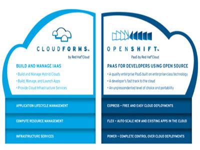Red Hat presenta CloudForms, nueva plataforma de gestión para cloud híbrida
