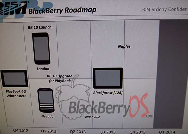 rim-roadmap-BB10