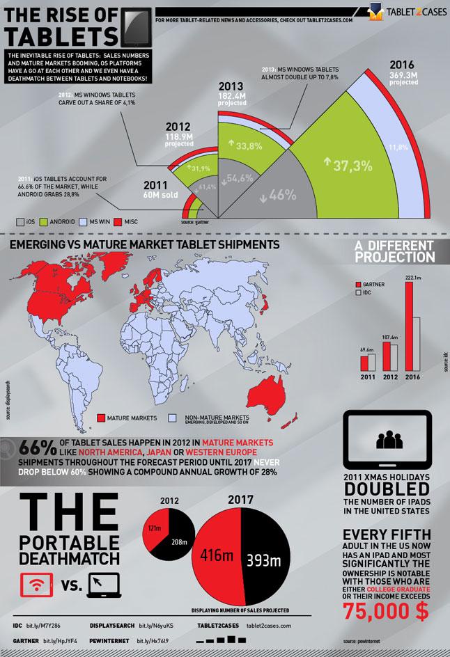 Tablets, un mercado en continúa expansión (infografía)