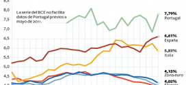 Las pymes españolas pagan por un préstamo el doble que las alemanas