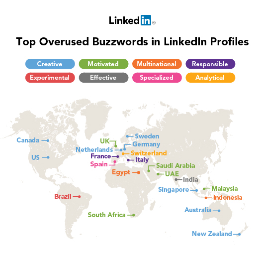 Las palabras más populares por países de LinkedIn en 2012