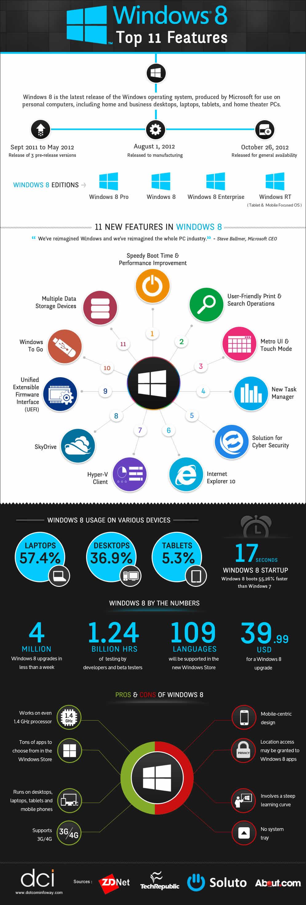Microsoft, Windows 8, sistemas operativos, infografía