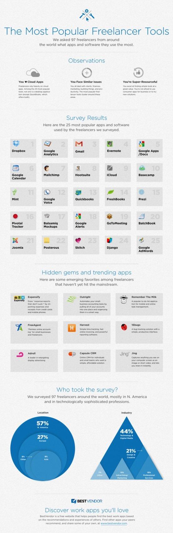 Las 25 aplicaciones más queridas entre los emprendedores