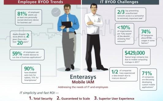 Enterasys-BYOD