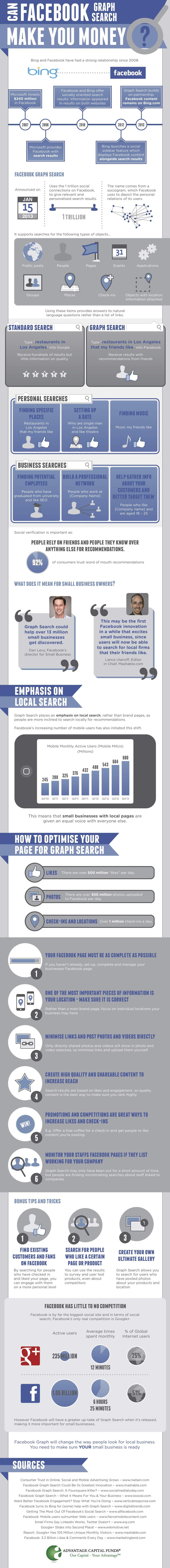 facebookgraph-dinero-infografia