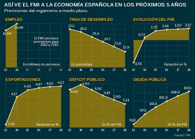 Según el FMI, España logrará crear empleo neto en 2014
