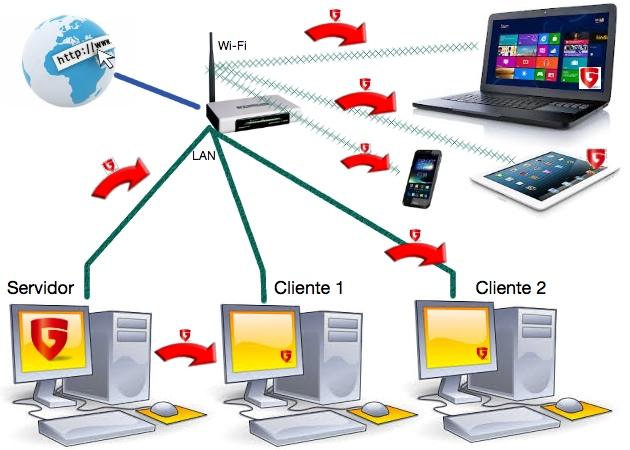 Antivirus y seguridad inform tica en tu oficina muypymes for Red de una oficina