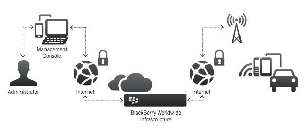 blackberry-m2m