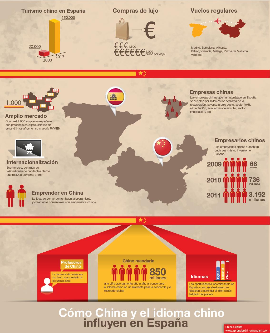 Cada vez son más las pymes con presencia en China, y en una medida mucho mayor y en constante crecimiento, las pequeñas y medianas empresas chinas afincadas en España