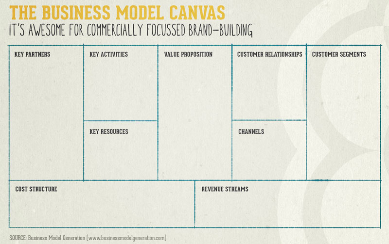 Business-canvas