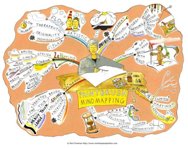 Paintbrush-Mindmapping
