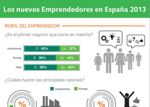El 89% de los nuevos emprendedores afirma que España no fomenta la creación de empresas