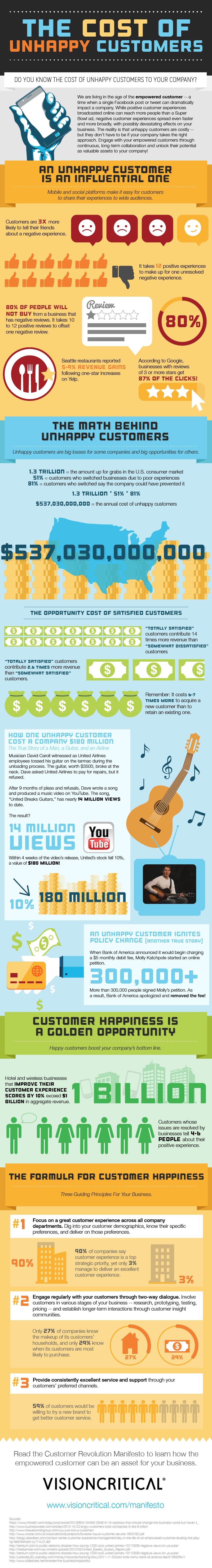infografia_cliente_enfadado