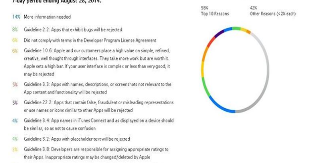 Diez razones por las que Apple rechaza una aplicación