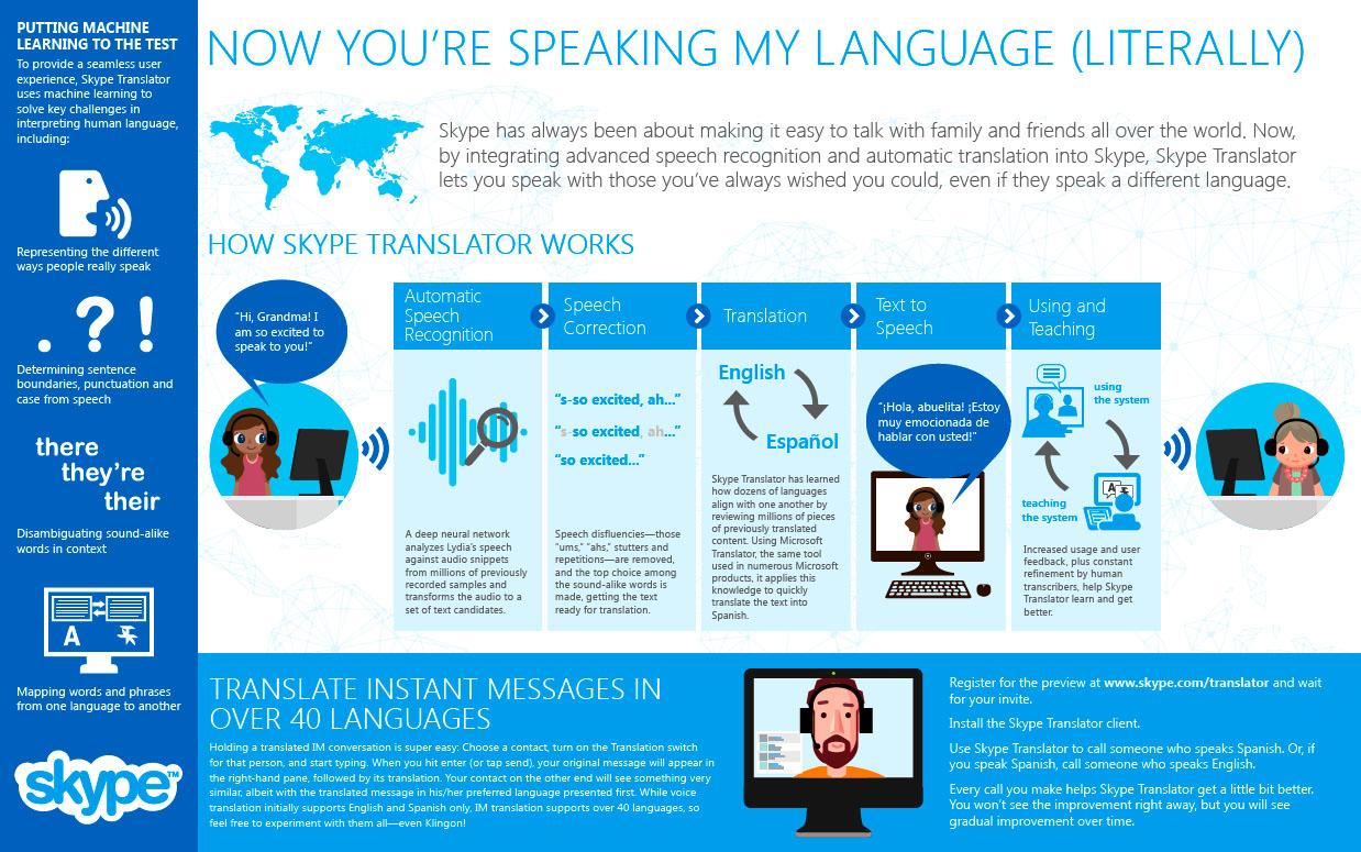 Skype presenta la versión preliminar de Skype Translator