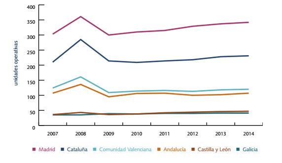 Evolución del sector de las franquicias en las distintas comunidades autónomas