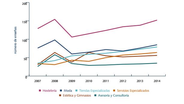 Evolución del número de franquicias por su sector de actividad