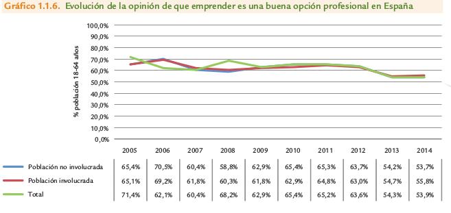 emprender_buena_opcion_espana