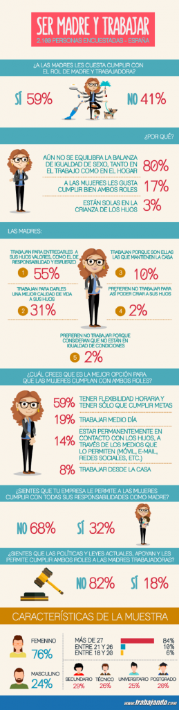 Infografía-Especial-DíadelaMadre