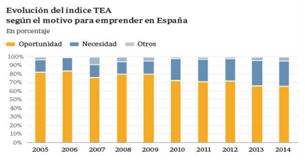 El 30% de los emprendedores españoles lo son por necesidad