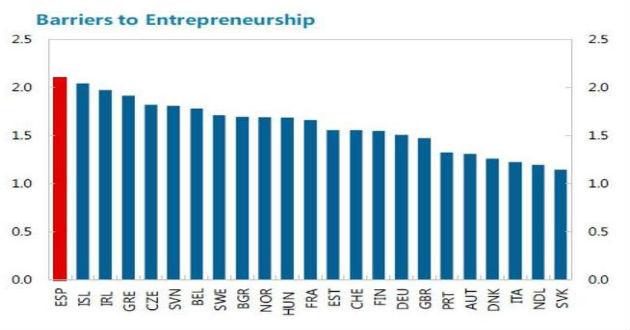 España ostenta el récord en barreras al emprendimiento