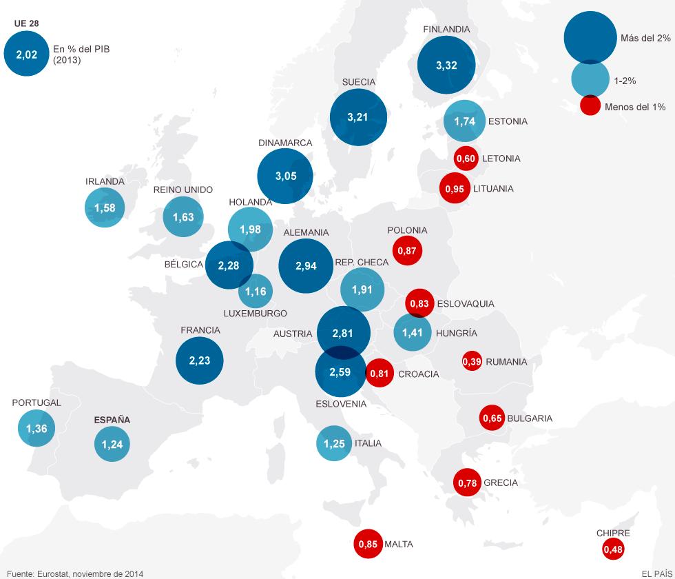 Inversión I+D en los países de la UE (2013)