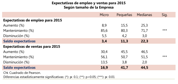 Expectativas-empleo-y-ventas_FAEDPYME