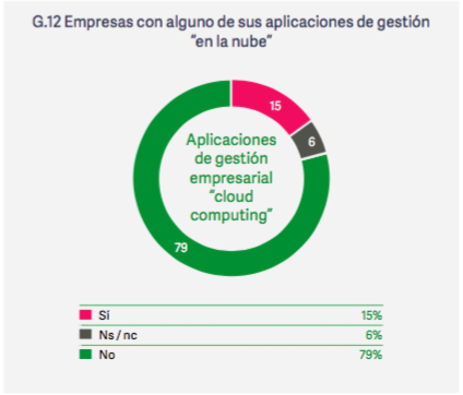 aplicaciones_cloud